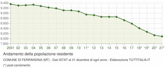Andamento popolazione Comune di Ferrandina (MT)