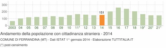 Grafico andamento popolazione stranieri Comune di Ferrandina (MT)