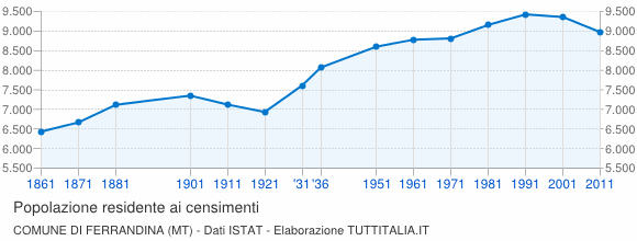 Grafico andamento storico popolazione Comune di Ferrandina (MT)
