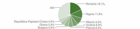 Grafico cittadinanza stranieri - Ferrandina 2018
