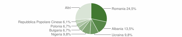 Grafico cittadinanza stranieri - Ferrandina 2019