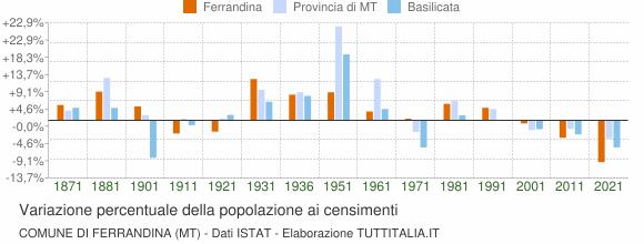 Grafico variazione percentuale della popolazione Comune di Ferrandina (MT)