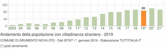 Grafico andamento popolazione stranieri Comune di Grumento Nova (PZ)