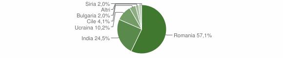 Grafico cittadinanza stranieri - Grumento Nova 2012