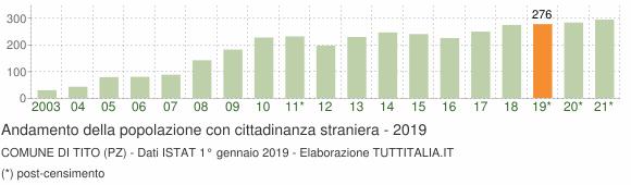 Grafico andamento popolazione stranieri Comune di Tito (PZ)