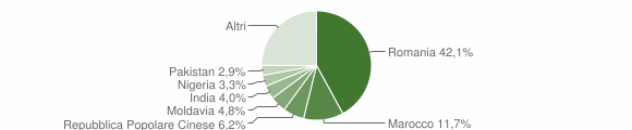 Grafico cittadinanza stranieri - Tito 2018