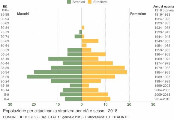 Grafico cittadini stranieri - Tito 2018