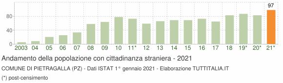 Grafico andamento popolazione stranieri Comune di Pietragalla (PZ)