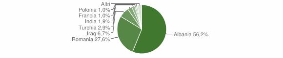 Grafico cittadinanza stranieri - Rotondella 2017
