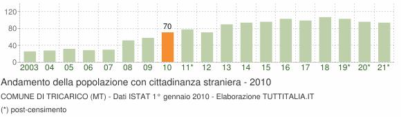 Grafico andamento popolazione stranieri Comune di Tricarico (MT)
