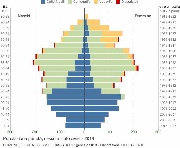 Grafico Popolazione per età, sesso e stato civile Comune di Tricarico (MT)