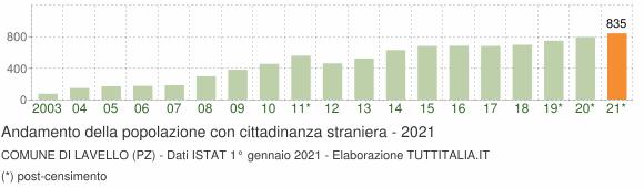 Grafico andamento popolazione stranieri Comune di Lavello (PZ)
