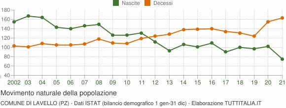 Grafico movimento naturale della popolazione Comune di Lavello (PZ)