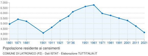 Grafico andamento storico popolazione Comune di Latronico (PZ)