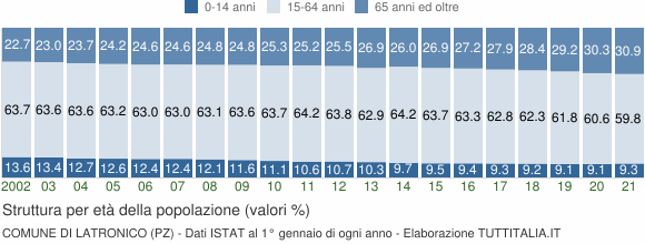 Grafico struttura della popolazione Comune di Latronico (PZ)
