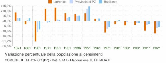 Grafico variazione percentuale della popolazione Comune di Latronico (PZ)