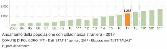 Grafico andamento popolazione stranieri Comune di Policoro (MT)
