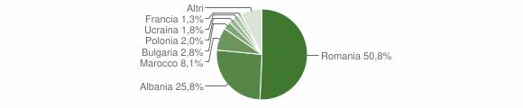 Grafico cittadinanza stranieri - Policoro 2017