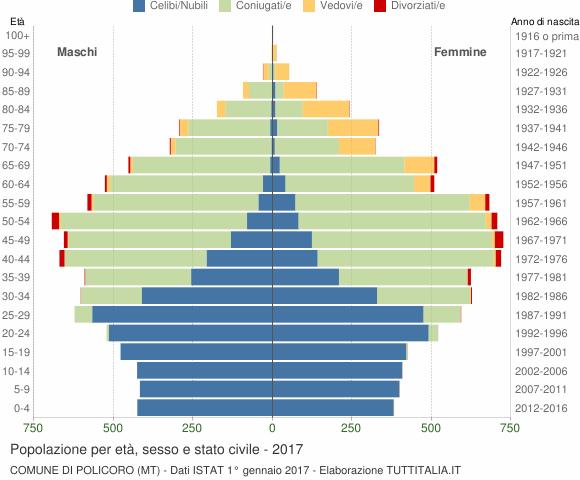 Grafico Popolazione per età, sesso e stato civile Comune di Policoro (MT)