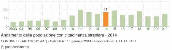 Grafico andamento popolazione stranieri Comune di Garaguso (MT)