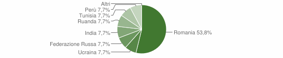 Grafico cittadinanza stranieri - Garaguso 2010