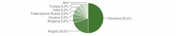 Grafico cittadinanza stranieri - Garaguso 2011