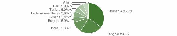 Grafico cittadinanza stranieri - Garaguso 2012