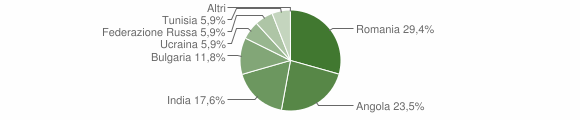 Grafico cittadinanza stranieri - Garaguso 2014