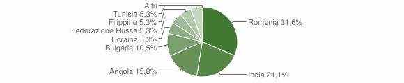Grafico cittadinanza stranieri - Garaguso 2015