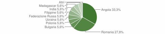 Grafico cittadinanza stranieri - Garaguso 2018