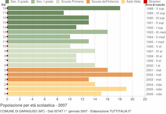 Grafico Popolazione in età scolastica - Garaguso 2007