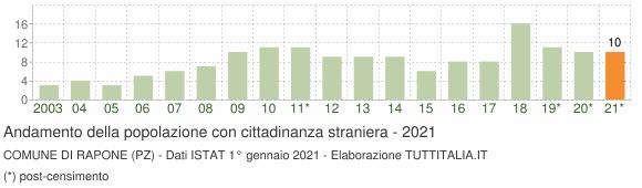 Grafico andamento popolazione stranieri Comune di Rapone (PZ)