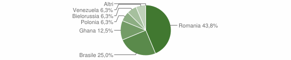 Grafico cittadinanza stranieri - Rapone 2018