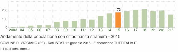 Grafico andamento popolazione stranieri Comune di Viggiano (PZ)