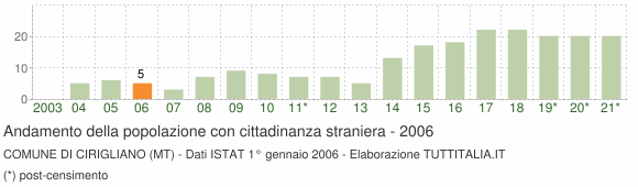 Grafico andamento popolazione stranieri Comune di Cirigliano (MT)