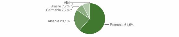 Grafico cittadinanza stranieri - Cirigliano 2014