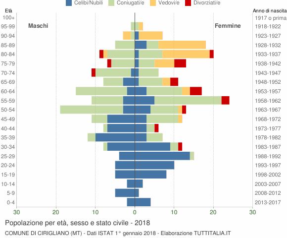 Grafico Popolazione per età, sesso e stato civile Comune di Cirigliano (MT)