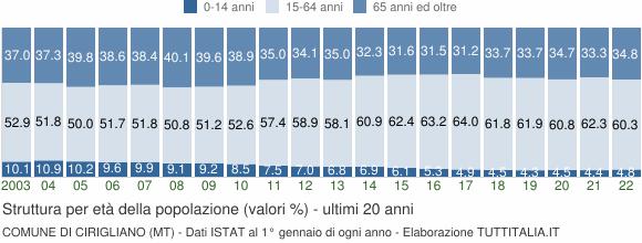 Grafico struttura della popolazione Comune di Cirigliano (MT)