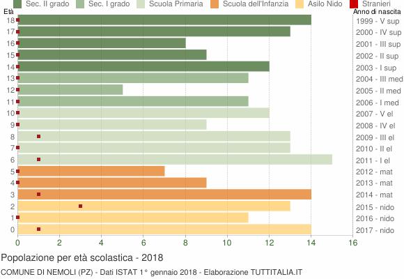 Grafico Popolazione in età scolastica - Nemoli 2018
