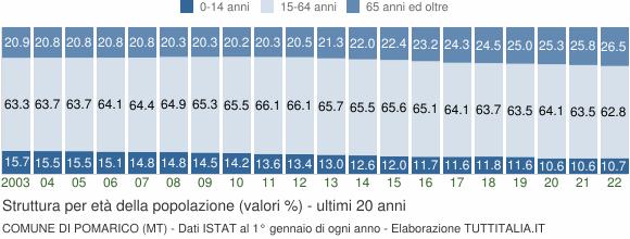 Grafico struttura della popolazione Comune di Pomarico (MT)