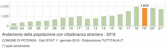 Grafico andamento popolazione stranieri Comune di Potenza