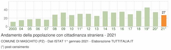 Grafico andamento popolazione stranieri Comune di Maschito (PZ)