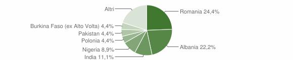 Grafico cittadinanza stranieri - Maschito 2019