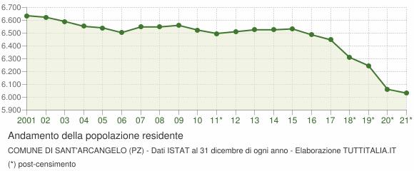 Andamento popolazione Comune di Sant'Arcangelo (PZ)