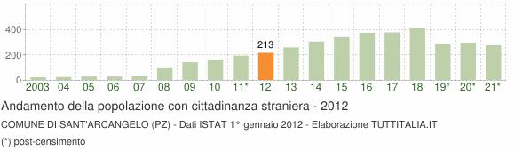 Grafico andamento popolazione stranieri Comune di Sant'Arcangelo (PZ)