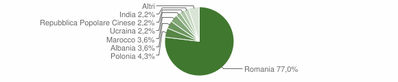 Grafico cittadinanza stranieri - Sant'Arcangelo 2009