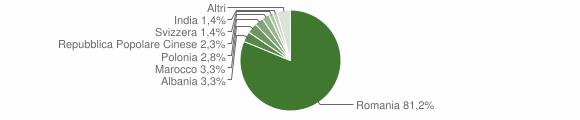 Grafico cittadinanza stranieri - Sant'Arcangelo 2012