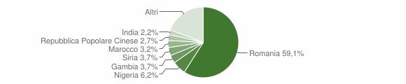 Grafico cittadinanza stranieri - Sant'Arcangelo 2018