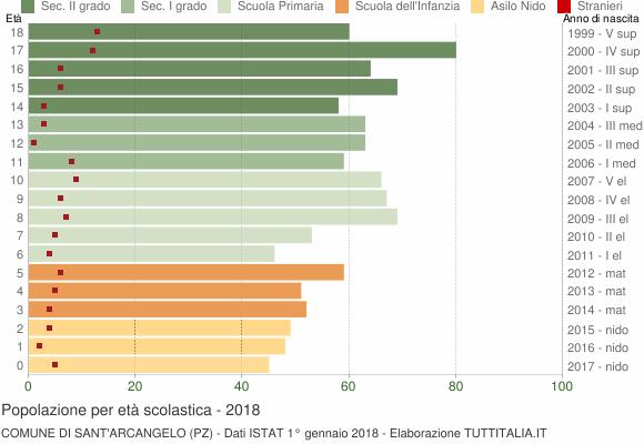 Grafico Popolazione in età scolastica - Sant'Arcangelo 2018