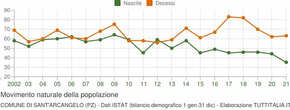 Grafico movimento naturale della popolazione Comune di Sant'Arcangelo (PZ)